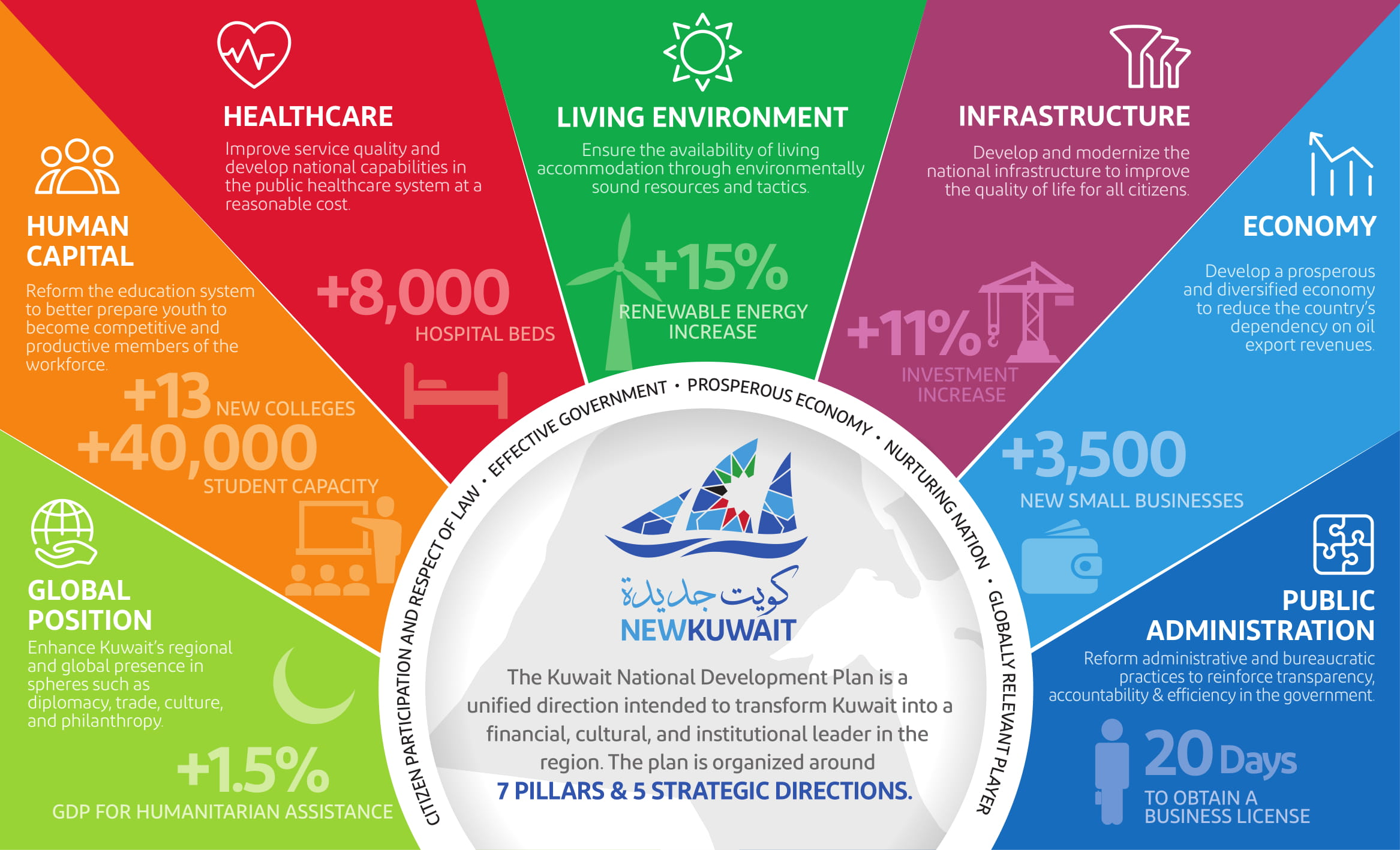 The NEW Kuwait National Development Plan